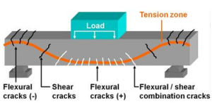 diagram overloading concrete cracks