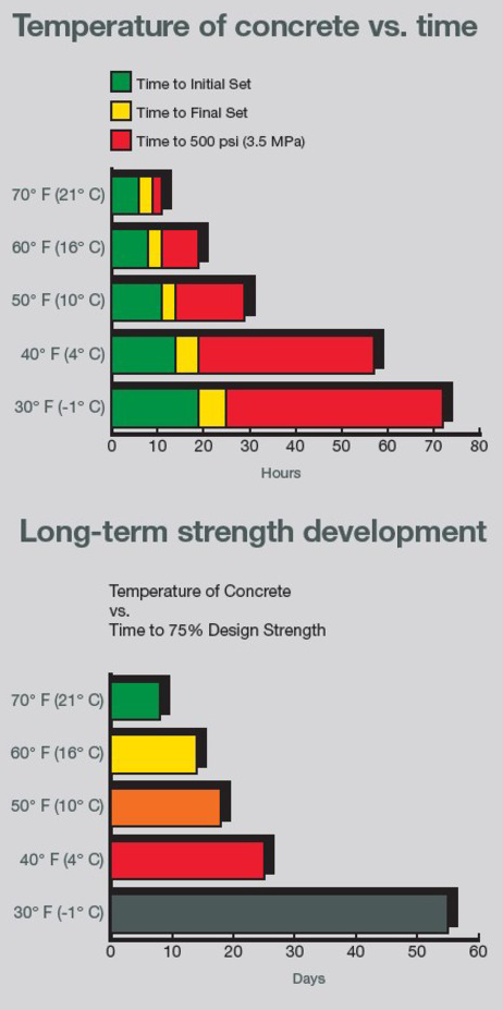 the challenges in placing cold weather concrete and the methods of placing it in cold weather Cold weather provides new challenges to the concrete worker cold weather can increase concrete set times, retard concrete stiffening and slow its strength gain it is also interesting to note that cold weather concrete has superior properties to concrete placed in hot weather.