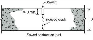 Contraction joint, diagram, image from cement.org
